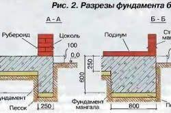 Схема фундаменту альтанки