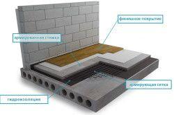 Схема влаштування підлоги