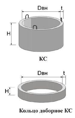 Як зробити бетонні кільця самостійно