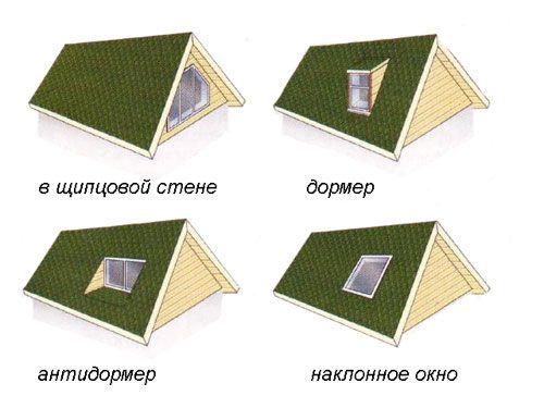 Фото - Як зробити горищне вікно?