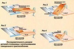 Схема застосування циркулярної пилки