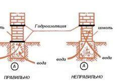 Схема гідроізоляції цегельного цоколя