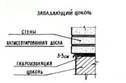 Схема западаючі цоколя