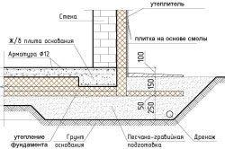 Схема обробки цоколя плиткою