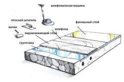 Технологія заливки наливної полови