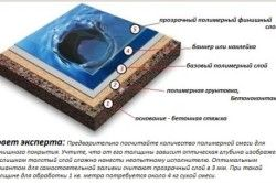 Схема декоративного наливної підлоги