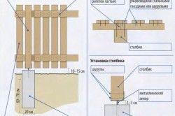 Схема установки паркану з деревини