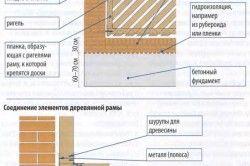 Схема установки деревяного паркану з цегляними стовпчиками