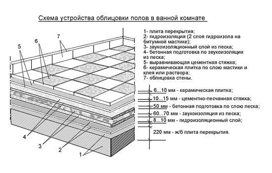 Фото - Як зробити дизайн підлог з плитки?