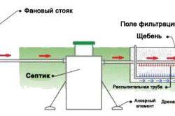 Схема роботи септика з полем фільтрації