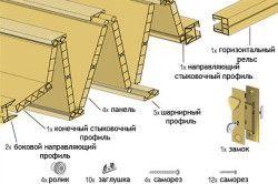 Типова комплектація розсувних дверей-гармошки