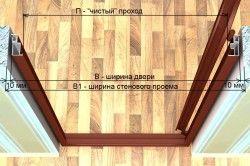 Параметри дверного отвору в стіні для установки висувною двері