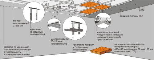 Фото - Як зробити дворівневий стелю з гіпсокартону самостійно