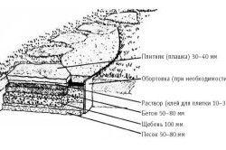 Схема бетонної доріжки