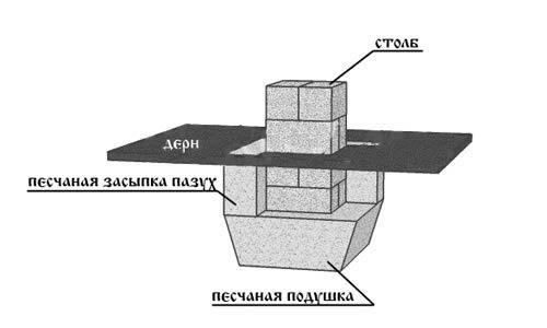 Фото - Як зробити фундамент з блоків своїми руками?