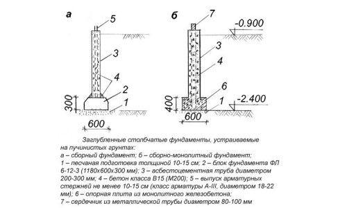 Фото - Як зробити фундамент з труб своїми руками?
