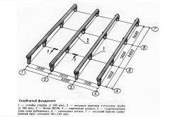 Розташування асбестоцементових труб