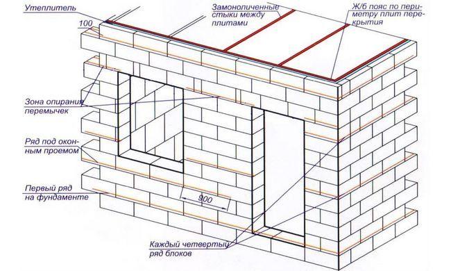 Фото - Як зробити фундамент під баню з піноблоків?
