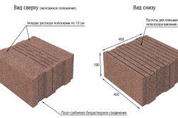 Схема пристрою керамзітобетонного блоку
