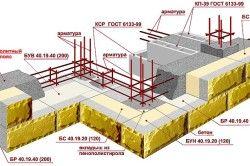Схема будівництва керамзітобетонного будинку