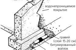 Фото - Як зробити фундамент під будинок