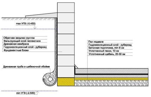 Фото - Як зробити гідроізоляцію фундаменту - варіанти і способи робіт