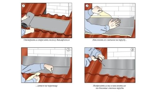 Як зробити гідроізоляцію цегляної труби на даху?