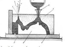 Схема заливки балясин