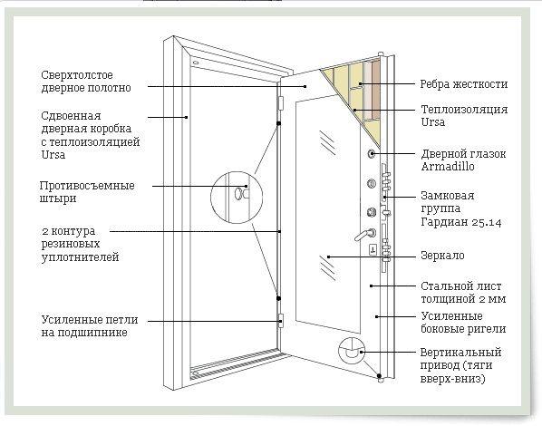Фото - Як зробити і встановити своїми руками сталеві двері?