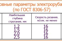 Таблиця основних параметрів електрорубанків