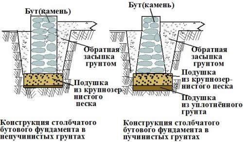 Фото - Як зробити кам'яний фундамент
