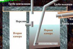Пристрій переливного септика