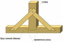 Схема кріплення каркаса короткими укіс.
