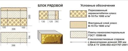 Схема блоку з керамзитобетону