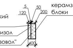 Схема розрізу стіни з керамзитобетонних блоків