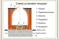 Схема пристрою цегельного мангала з альтанкою