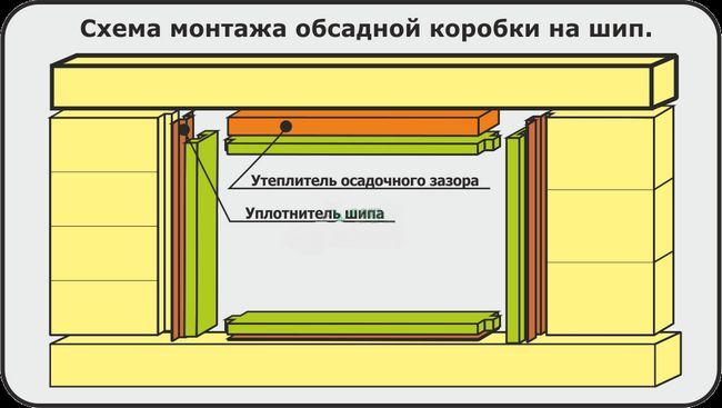 Фото - Як зробити коробки для вікон для дерев'яного будинку?