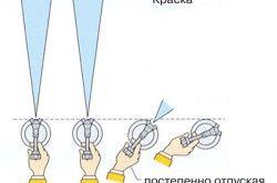 Схема використання фарбопульта
