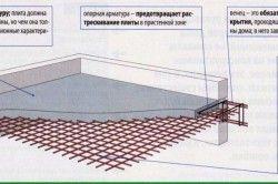 Схема пристрою ганку з бетону