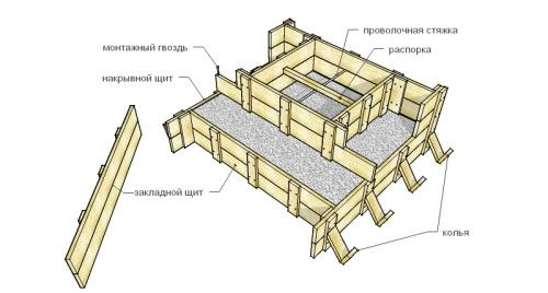 Схема опалубки для ганку з бетону