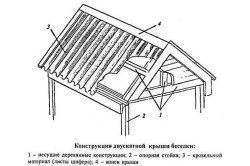 Схема двосхилим даху альтанки