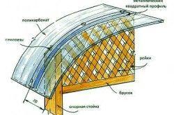 Схема кріплення даху альтанки з полікарбонату