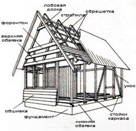 як зробити дах будинку своїми руками