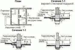 Фото - Як зробити стрічковий фундамент під будинок?