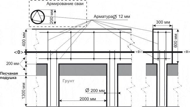 Фото - Розрахунок пальового фундаменту: особливості та приклад