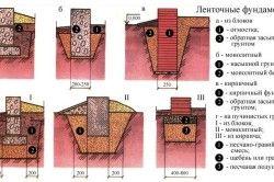 Основні види стрічкового фундаменту