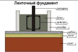 Схема заливки бетону в стрічковий фундамент