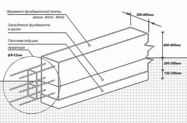 Фото - Як зробити стрічковий фундамент?