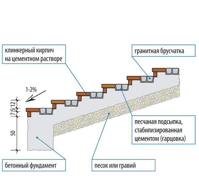 Як зробити сходи з бетону своїми руками