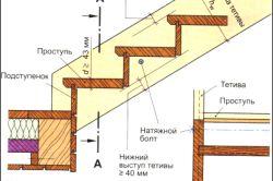 Фото - Сходові конструкції в інтер'єрі приміщень